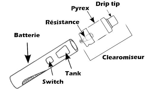 schéma d'une cigarette électronique